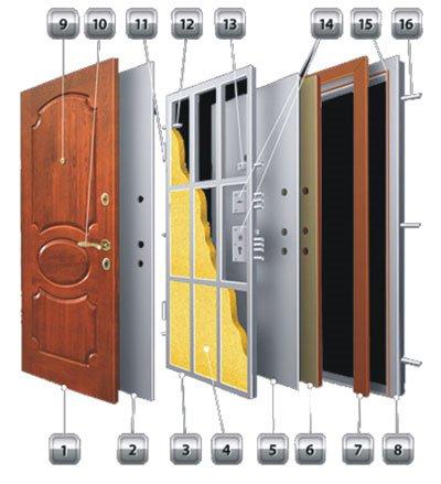 Строение металлической двери