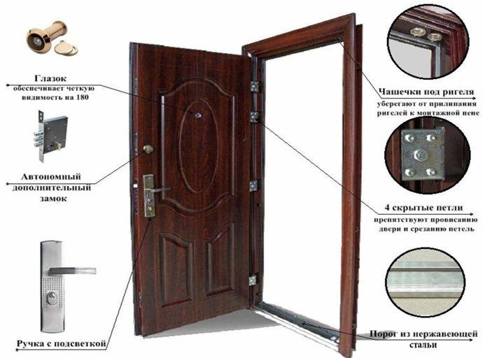 дверей Молоток