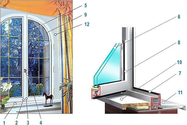 Строение металлопластиковых окон